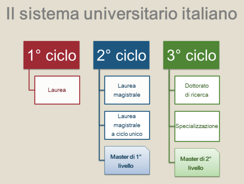Il sistema universitario italiano